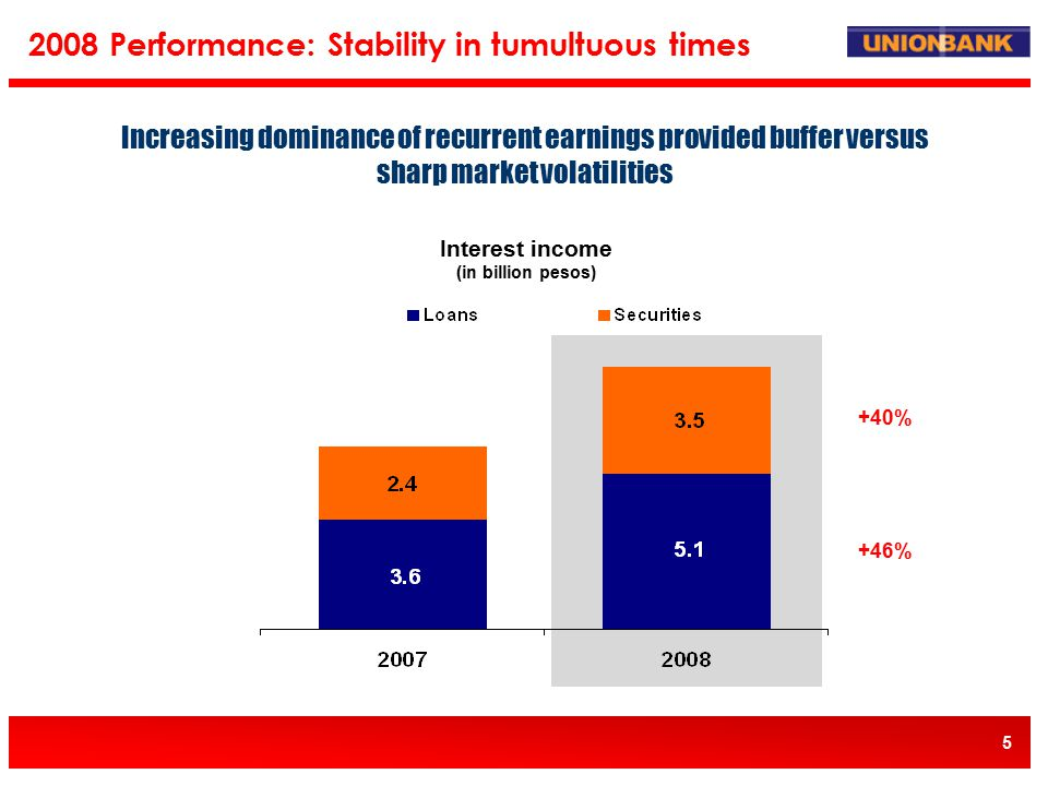 5 Interest income (in billion pesos) Increasing dominance of recurrent earnings provided buffer versus sharp market volatilities 2008 Performance: Stability in tumultuous times +46% +40%