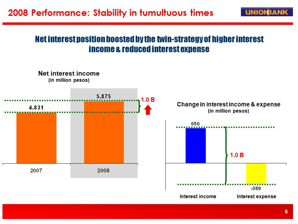 6 Net interest income (in million pesos) 2008 Performance: Stability in tumultuous times 1.0 B Change in interest income & expense (in million pesos) Interest incomeInterest expense 1.0 B Net interest position boosted by the twin-strategy of higher interest income & reduced interest expense