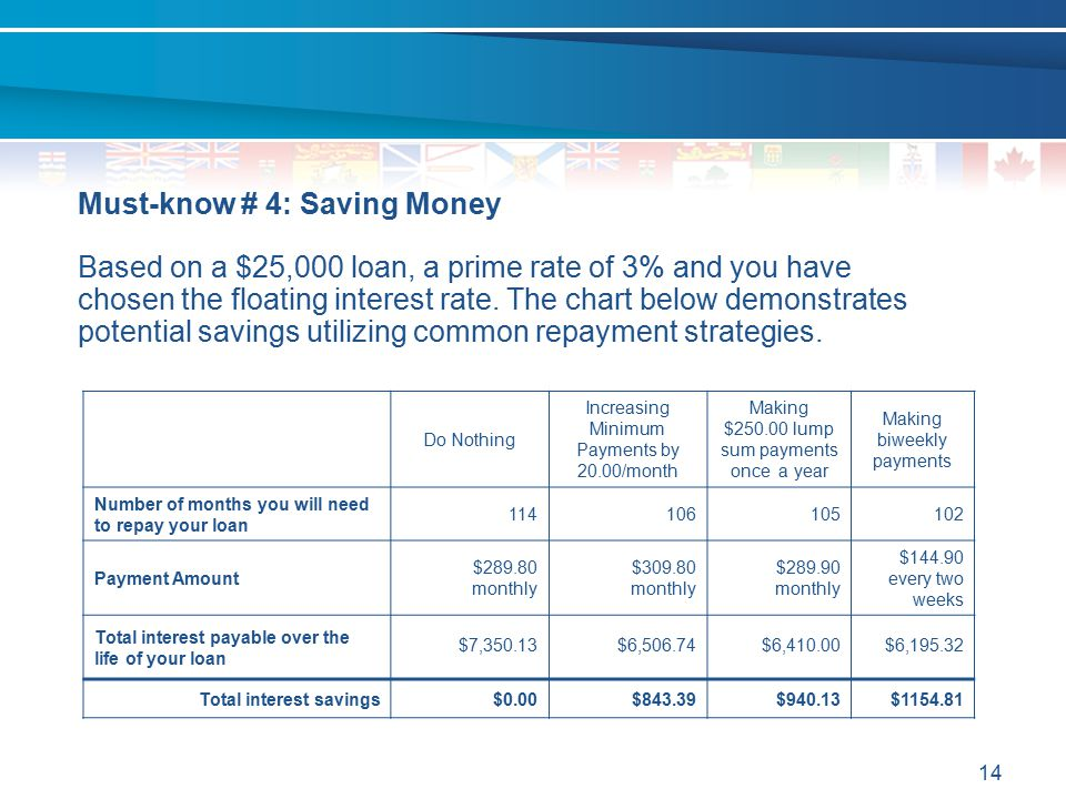 14 Must-know # 4: Saving Money Based on a $25,000 loan, a prime rate of 3% and you have chosen the floating interest rate. The chart below demonstrate