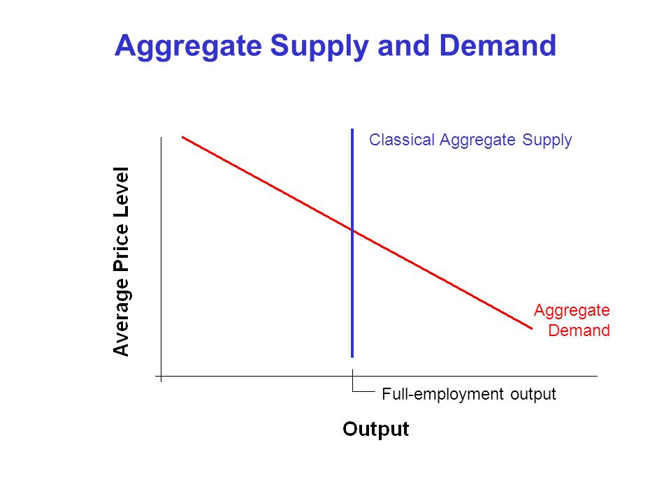 Aggregate Supply and Demand Classical Aggregate Supply Aggregate Demand Full-employment output