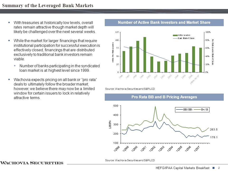HEFG/IPAA Capital Markets Breakfast 2 Summary of the Leveraged Bank Markets Number of Active Bank Investors and Market Share Source: Wachovia Securities and S&P/LCD Pro Rata BB and B Pricing Averages Source: Wachovia Securities and S&P/LCD  With treasuries at historically low levels, overall rates remain attractive though market depth will likely be challenged over the next several weeks.