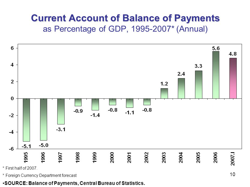 10 Current Account of Balance of Payments Current Account of Balance of Payments as Percentage of GDP, 1995-2007* (Annual) * First half of 2007. * For