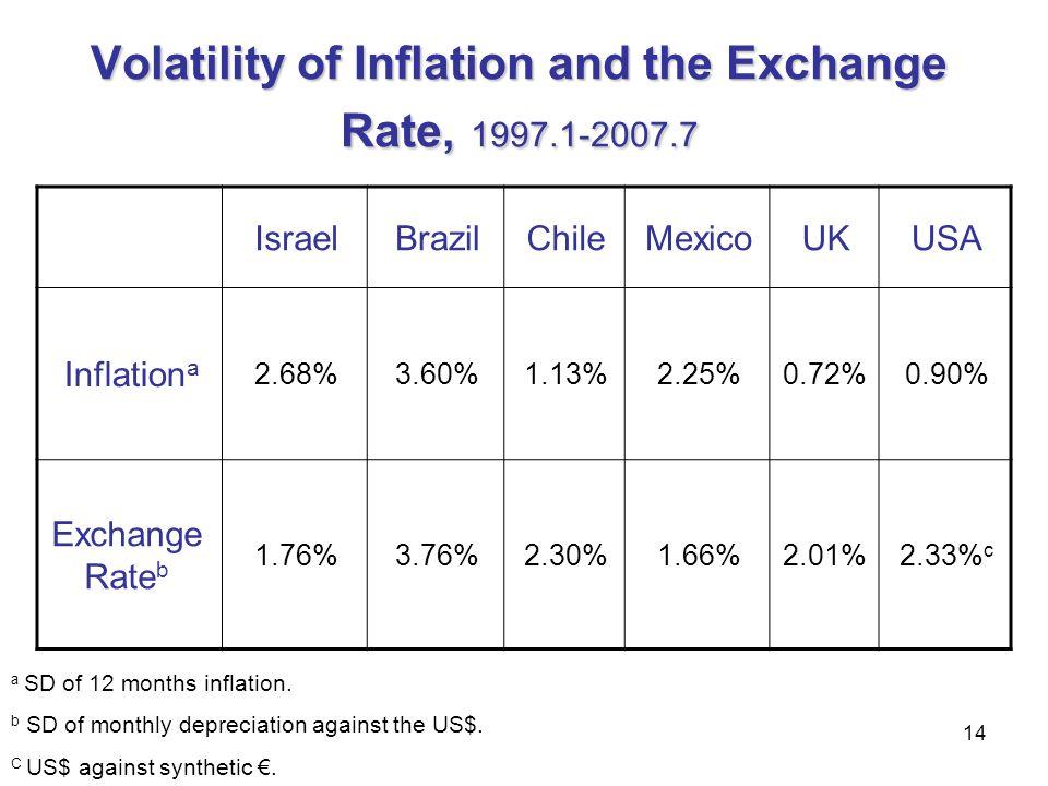 14 Volatility of Inflation and the Exchange Rate, 1997.1-2007.7 USAUKMexicoChileBrazilIsrael 0.90%0.72%2.25%1.13%3.60%2.68% Inflation a 2.33% c 2.01%1