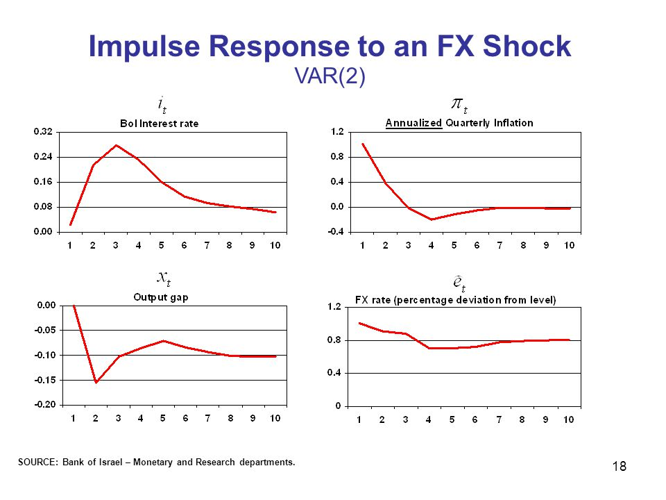 18 SOURCE: Bank of Israel – Monetary and Research departments. Impulse Response to an FX Shock VAR(2)