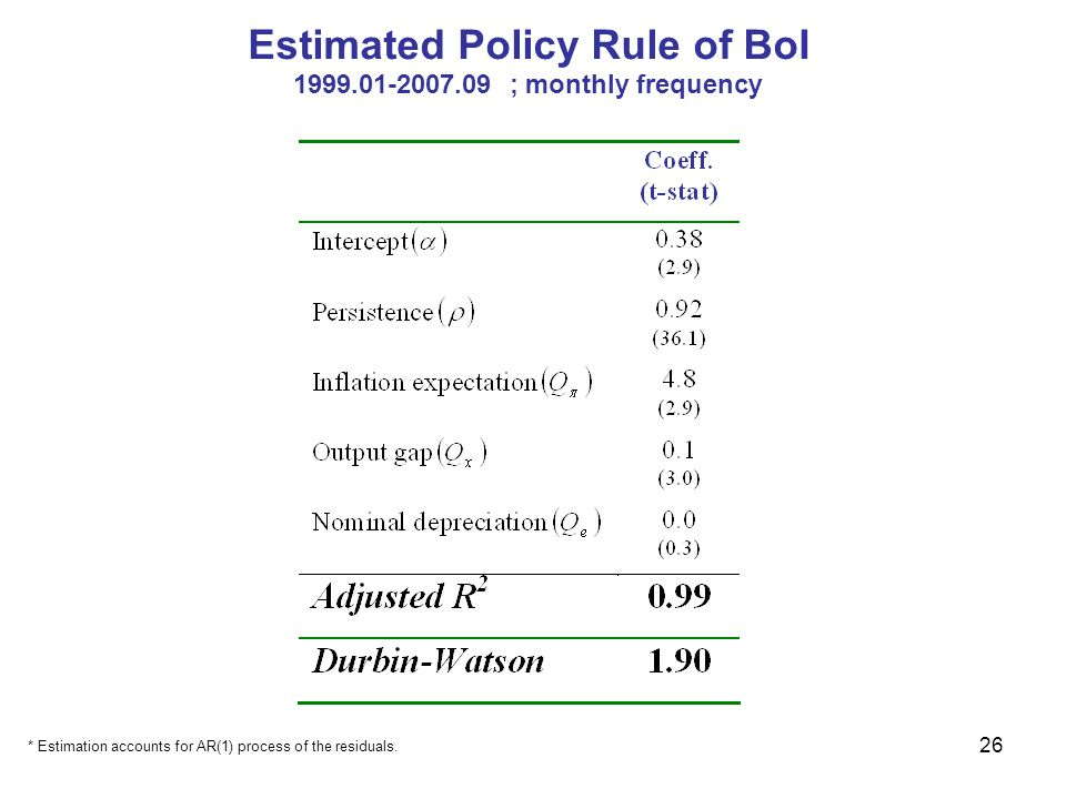 26 Estimated Policy Rule of BoI 1999.01-2007.09 ; monthly frequency * Estimation accounts for AR(1) process of the residuals.