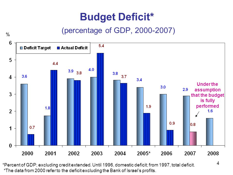 4 % * Budget Deficit* (percentage of GDP, 2000-2007) *Percent of GDP; excluding credit extended. Until 1996, domestic deficit; from 1997, total defici