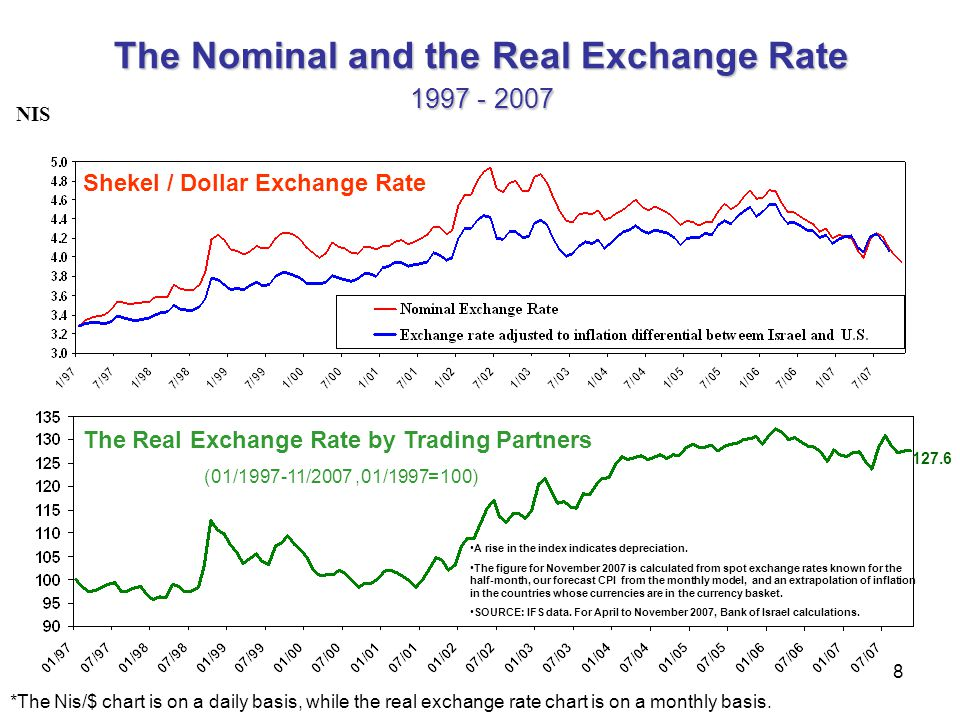8 The Nominal and the Real Exchange Rate 2007 - 1997 Shekel / Dollar Exchange Rate The Real Exchange Rate by Trading Partners (100=01/1997, 01/1997-11