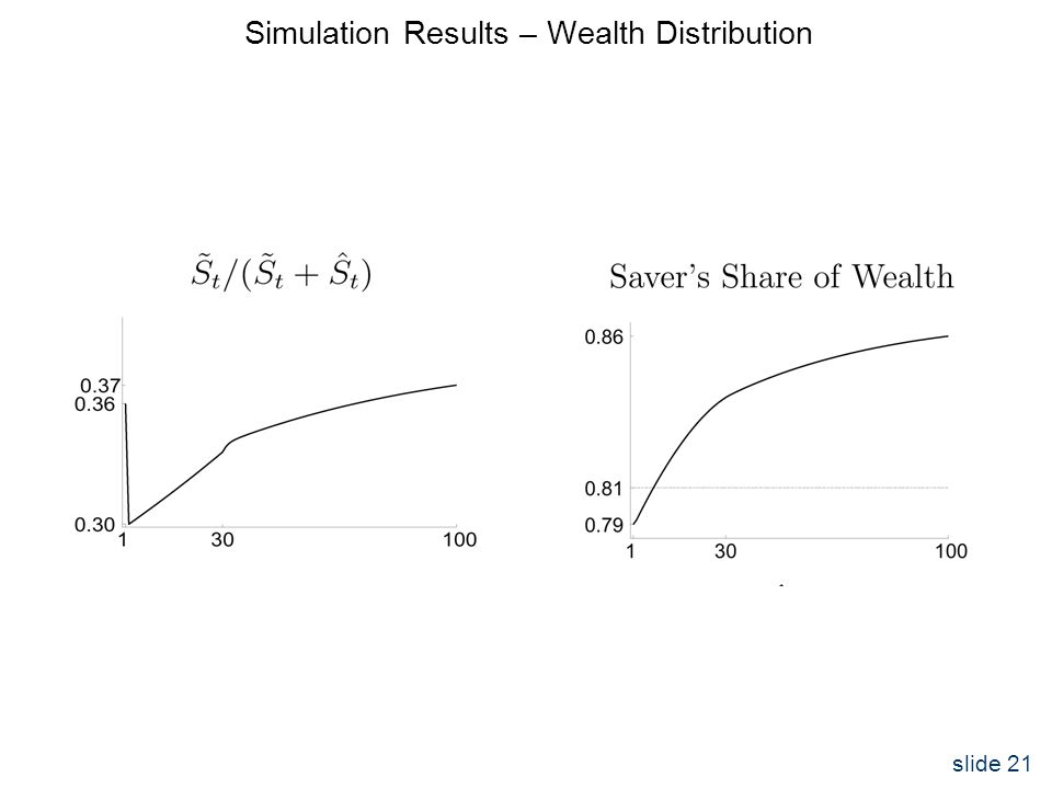 slide 21 Simulation Results – Wealth Distribution