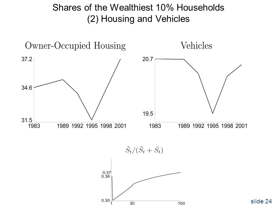 slide 24 Shares of the Wealthiest 10% Households (2) Housing and Vehicles