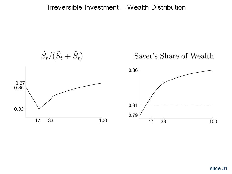 slide 31 Irreversible Investment – Wealth Distribution
