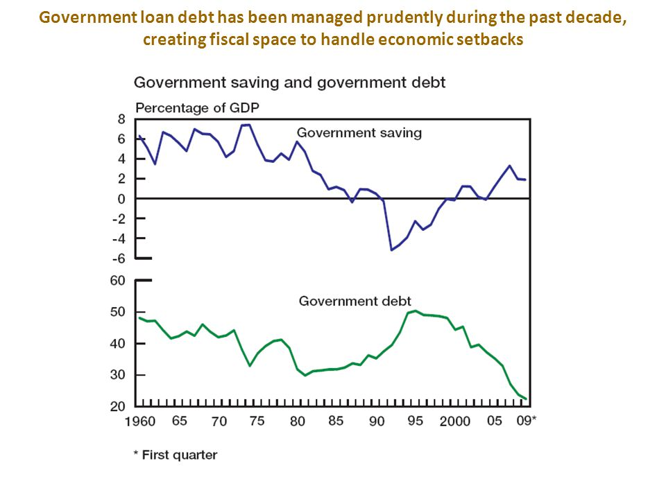 Government finances recovered neatly after deterioration in the 1980s and early 1990s Strong growth Favourable export prices Weak growth, sanctions 3-
