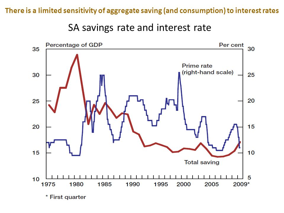 Monetary policy and saving