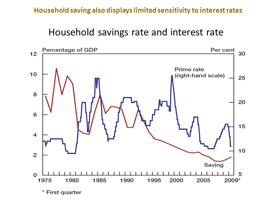 SA savings rate and interest rate There is a limited sensitivity of aggregate saving (and consumption) to interest rates