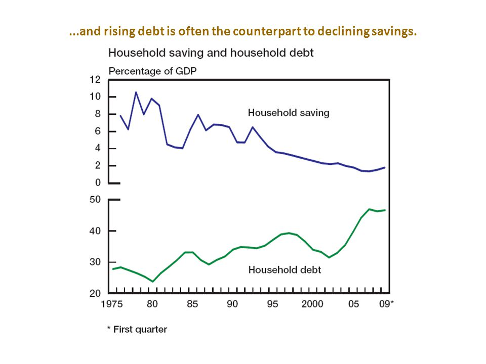 Ratio of debt to disposable income of households Determinants of household savings: Access to credit seems to be important… Not really much deleveragi