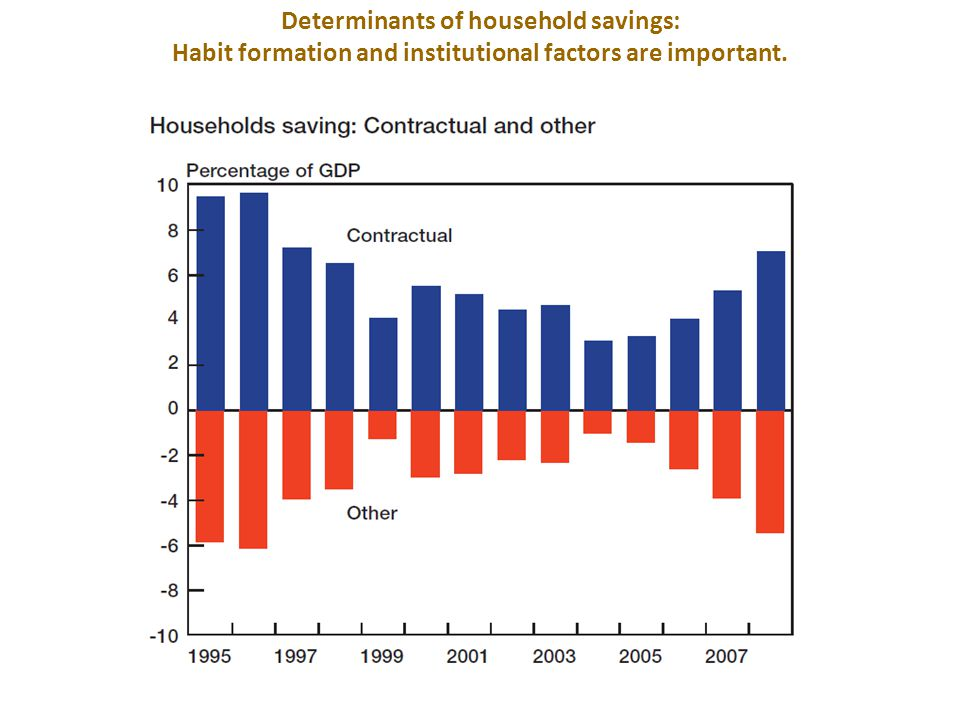 Household sector: Net wealth and savings ratios Determinants of household savings: Wealth effects also seem to be important.