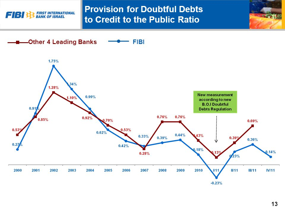 Provision for Doubtful Debts to Credit to the Public Ratio Other 4 Leading Banks FIBI 13