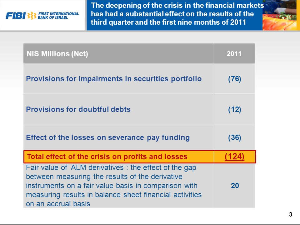 The deepening of the crisis in the financial markets has had a substantial effect on the results of the third quarter and the first nine months of 2011 2011 NIS Millions (Net) (76)Provisions for impairments in securities portfolio (12)Provisions for doubtful debts (36)Effect of the losses on severance pay funding (124) Total effect of the crisis on profits and losses 20 Fair value of ALM derivatives : the effect of the gap between measuring the results of the derivative instruments on a fair value basis in comparison with measuring results in balance sheet financial activities on an accrual basis 3