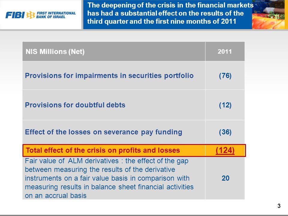 Changes in Net Profit - Subsidiaries NIS Millions ROEChange20102011 9.83% 159.2%32.684.5 9.4% (16.5%)4940.9 18.7% 48.7%38.457.1 9.8% 13.8%32.537 14