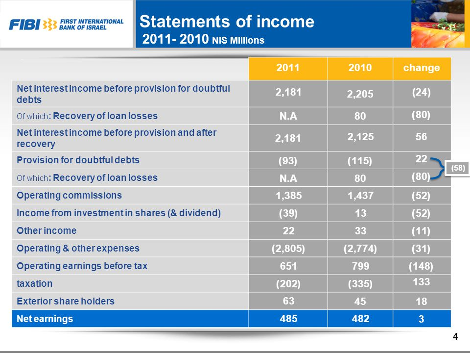 Change20102011 562,125*2,181 Net interest income before provision for doubtful debts (30)14(16) excluding: Hedging of volatility in provision for taxes 862,111*2,197 Net interest income before provision for doubtful debts (excluding: Hedging of volatility in provision for taxes) 31(78)(47) excluding: fair value of ALM derivatives 552,189*2,244 Net interest income before provision for doubtful debts (excluding: Hedging of volatility in provision for taxes and fair value of ALM derivatives) Excluding recovery* Net interest income before provision for doubtful debts 2011 – 2010 NIS Millions 5