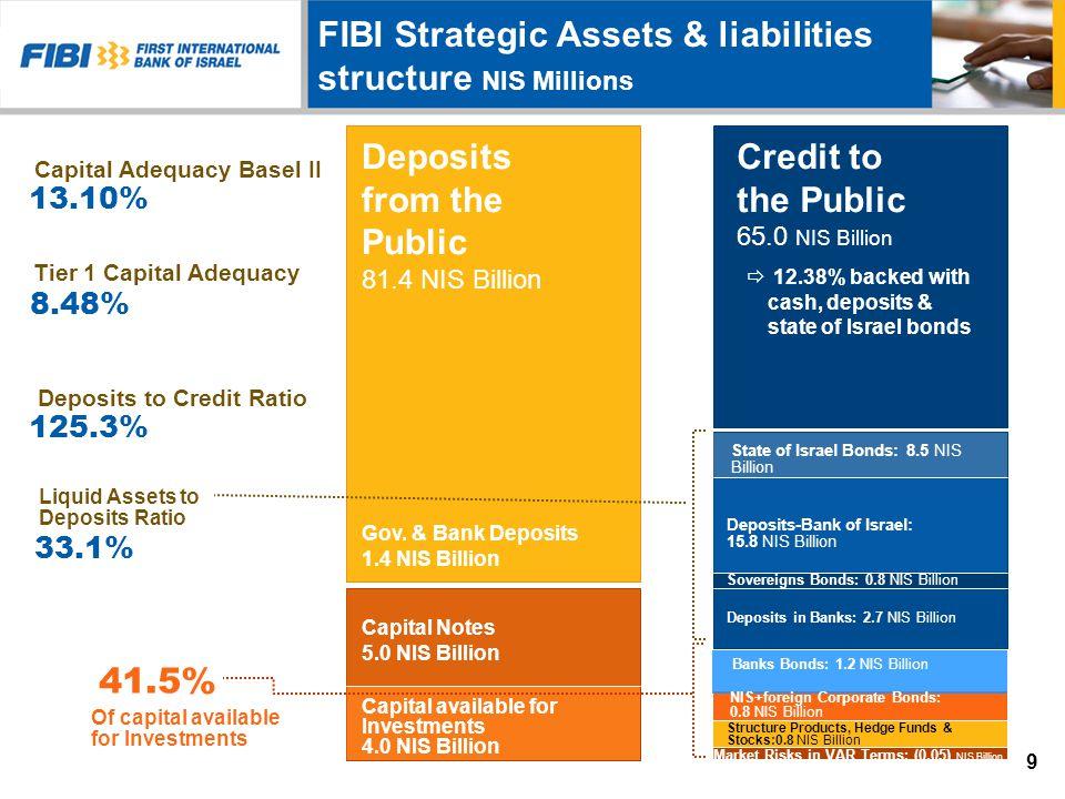 Total Assets, Deposits & Credit NIS Billions Credit to the public Public Deposits Equity Assets NIS Billions $ Billions 10