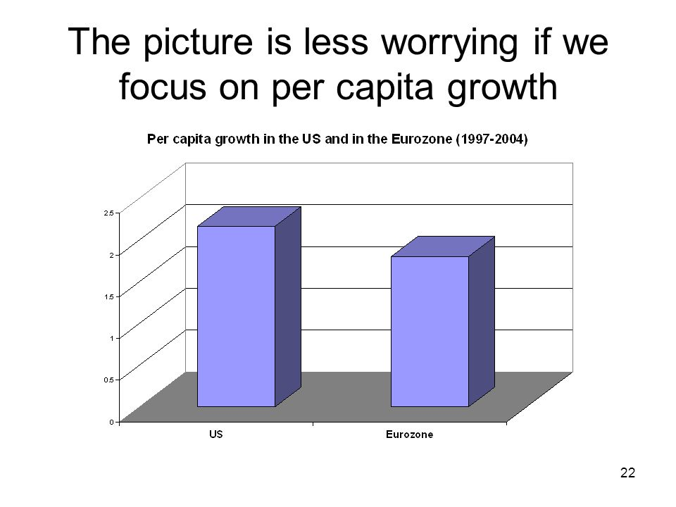 22 The picture is less worrying if we focus on per capita growth