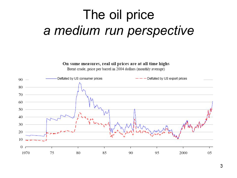 3 The oil price a medium run perspective