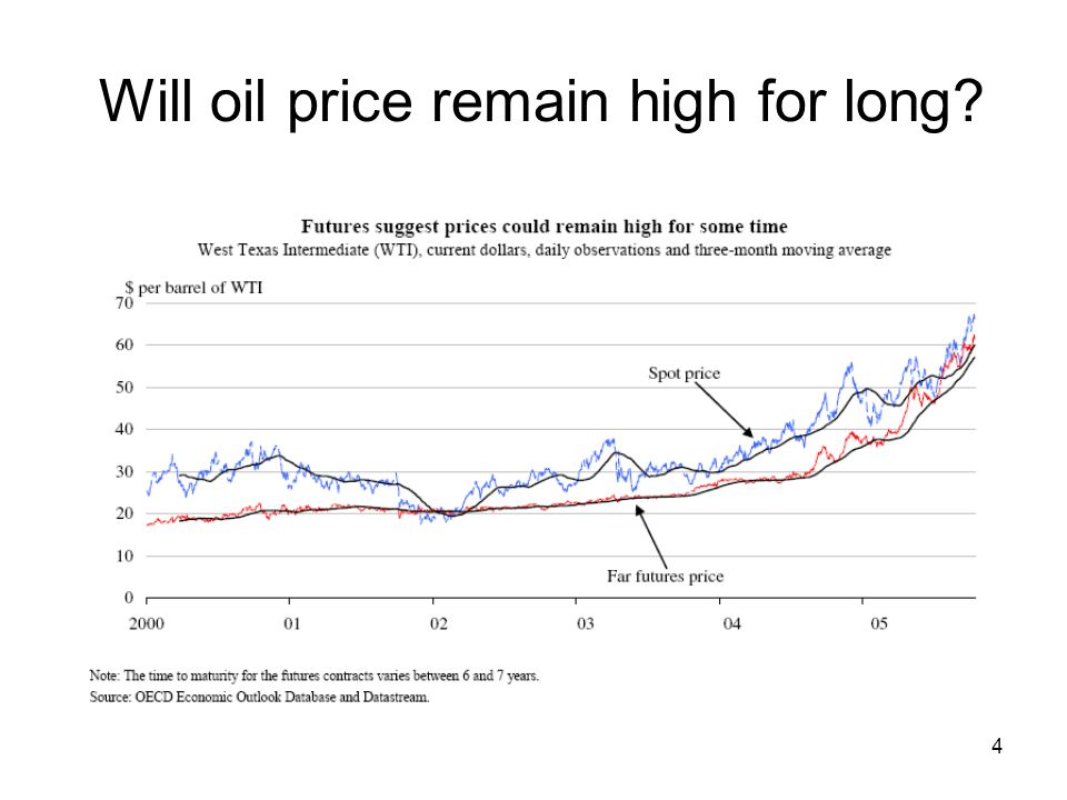 4 Will oil price remain high for long?