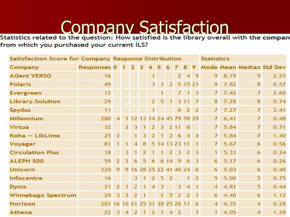 Company Satisfaction