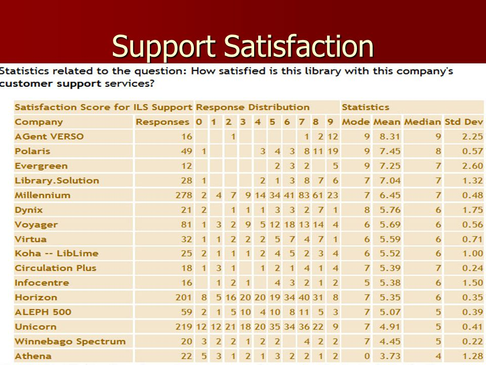 Support Satisfaction