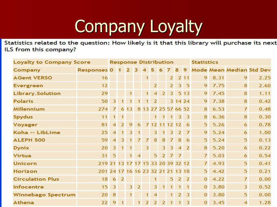 Company Loyalty