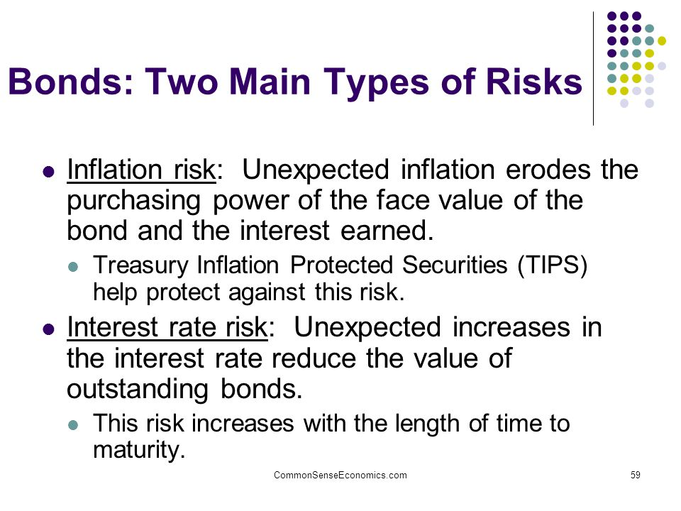 CommonSenseEconomics.com59 Bonds: Two Main Types of Risks Inflation risk: Unexpected inflation erodes the purchasing power of the face value of the bond and the interest earned.