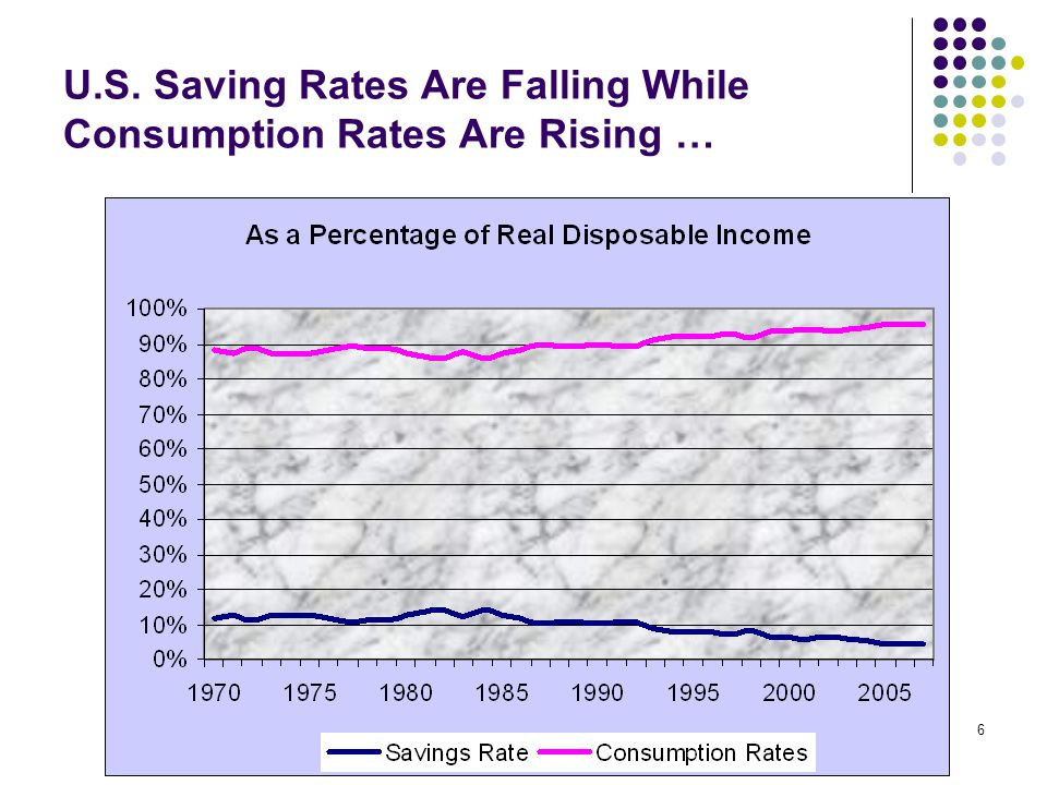 CommonSenseEconomics.com6 U.S. Saving Rates Are Falling While Consumption Rates Are Rising …