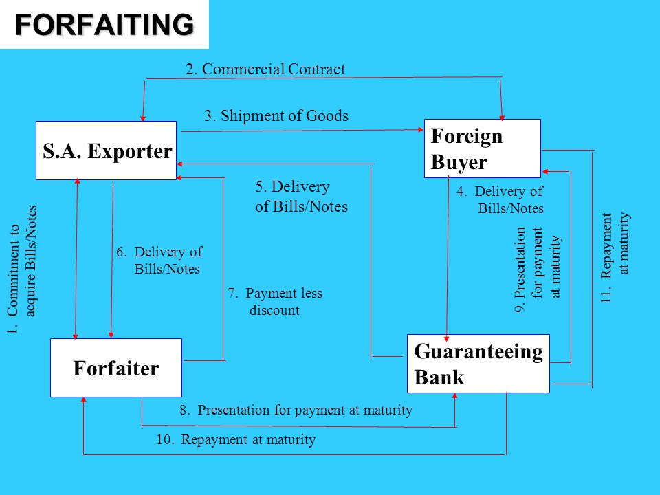 FORFAITING Foreign Buyer S.A. Exporter Forfaiter Guaranteeing Bank 3. Shipment of Goods 4. Delivery of Bills/Notes 5. Delivery of Bills/Notes 1. Commi