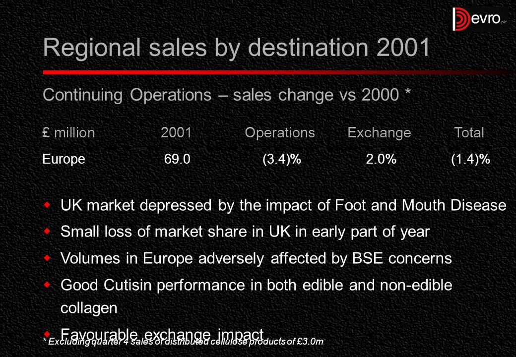 Regional sales by destination 2001 Continuing Operations – sales c hange vs 2000 *  Strong Coria performance in both US and Latin America markets  Devro and Cutisin volumes restricted due to BSE and Foot and Mouth concerns  Beneficial exchange impact * There are no sales of distributed cellulose products in the Americas £ million 2001OperationsExchangeTotal Americas33.36.8%5.7%12.5%