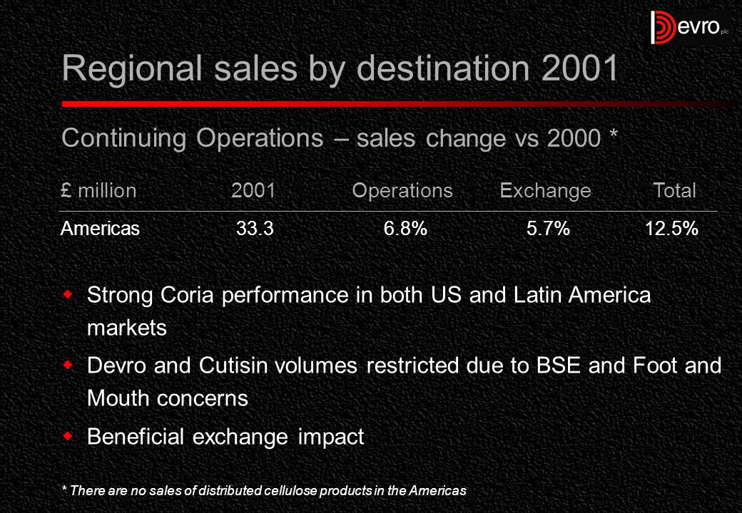 Regional sales by destination 2001 Continuing Operations – sales c hange vs 2000 *  Strong Coria performance in both US and Latin America markets  Devro and Cutisin volumes restricted due to BSE and Foot and Mouth concerns  Beneficial exchange impact * There are no sales of distributed cellulose products in the Americas £ million 2001OperationsExchangeTotal Americas33.36.8%5.7%12.5%
