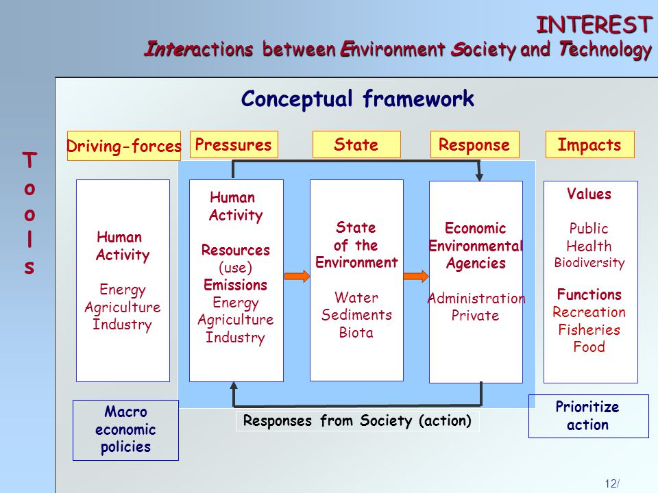 12/ INTEREST Interactions between Environment Society and Technology Conceptual framework State of the Environment Water Sediments Biota Human Activity Resources (use) Emissions Energy Agriculture Industry Economic Environmental Agencies Administration Private Pressures State Response Responses from Society (action) Human Activity Energy Agriculture Industry Driving-forces Impacts Values Public Health Biodiversity Functions Recreation Fisheries Food Macro economic policies Prioritize action ToolsTools