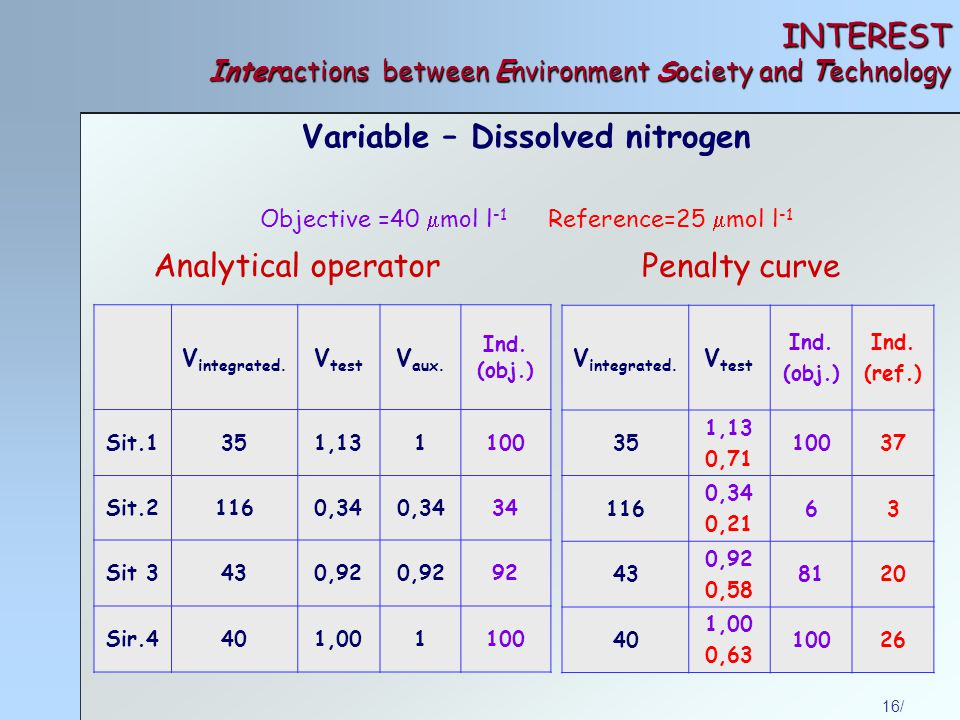 16/ INTEREST Interactions between Environment Society and Technology Analytical operator Penalty curve Variable – Dissolved nitrogen Objective =40  mol l -1 Reference=25  mol l -1 V integrated.