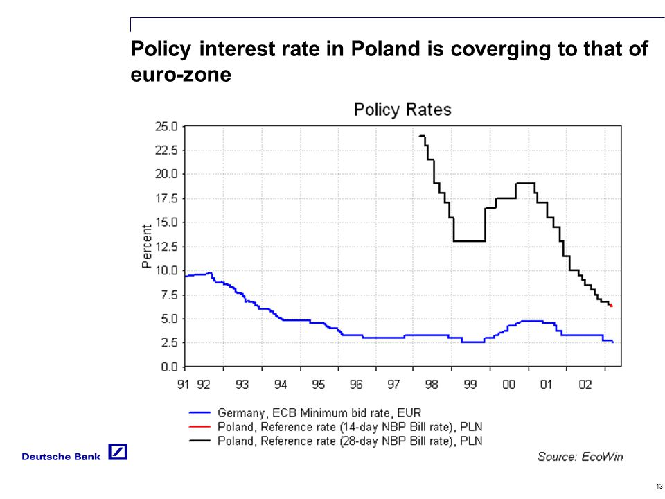 13 Policy interest rate in Poland is coverging to that of euro-zone PLN