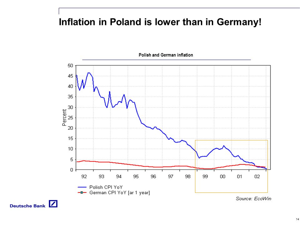 14 Inflation in Poland is lower than in Germany! Polish and German inflation