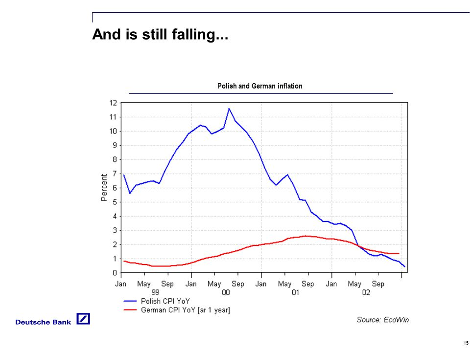 15 And is still falling... Polish and German inflation