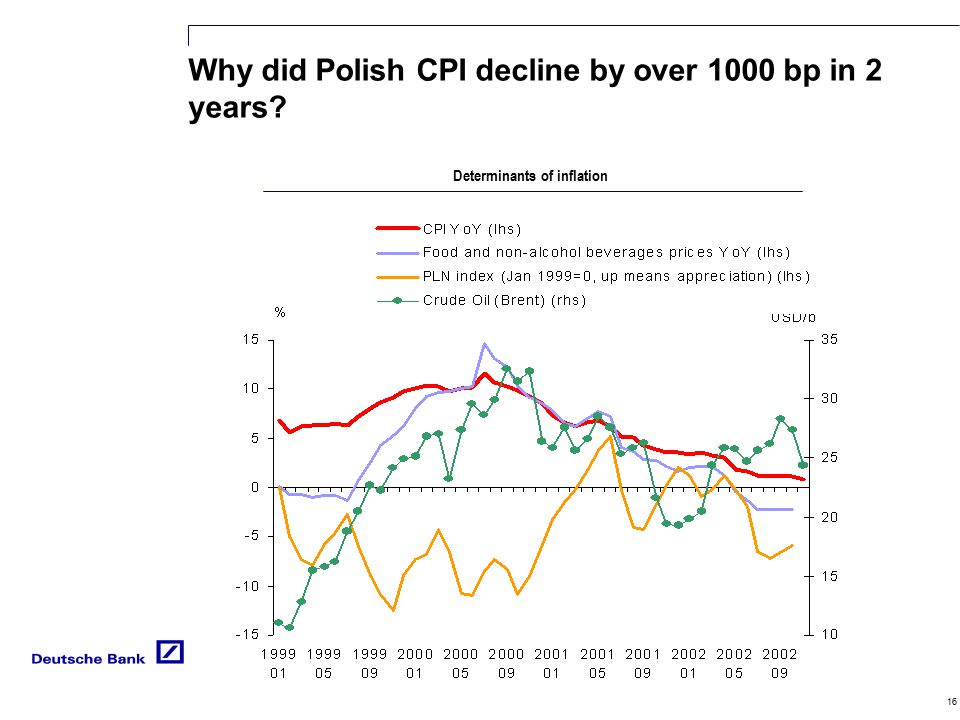 16 Why did Polish CPI decline by over 1000 bp in 2 years? Determinants of inflation