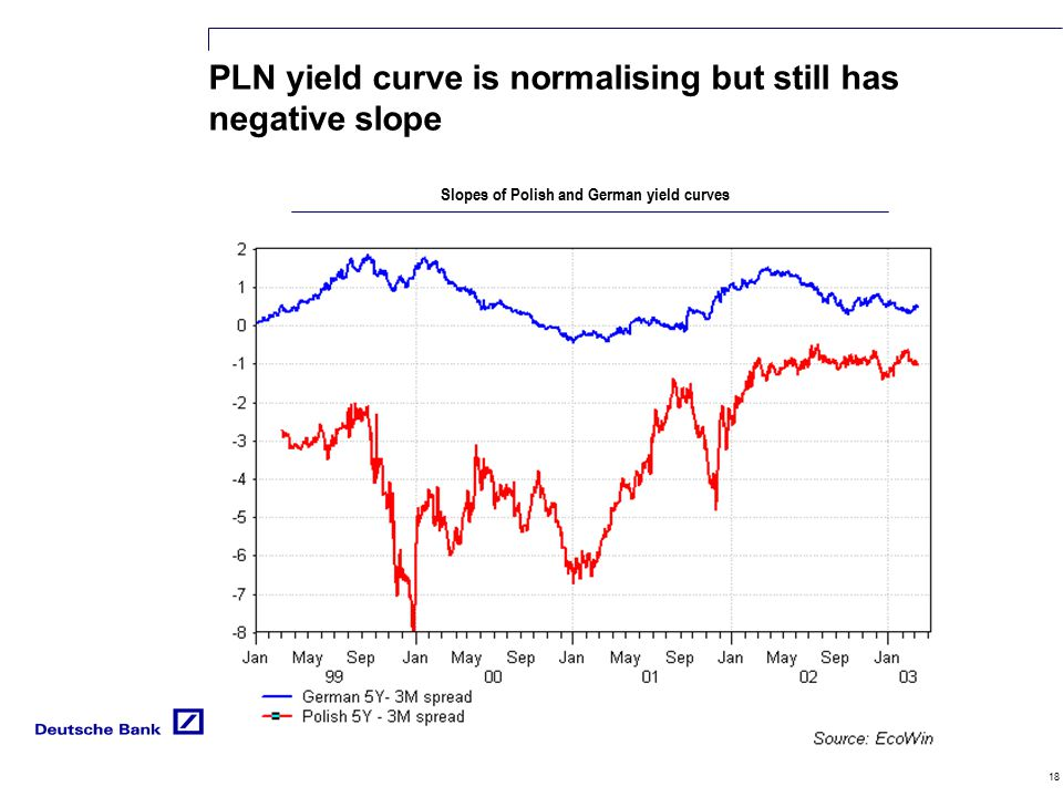 18 PLN yield curve is normalising but still has negative slope Slopes of Polish and German yield curves