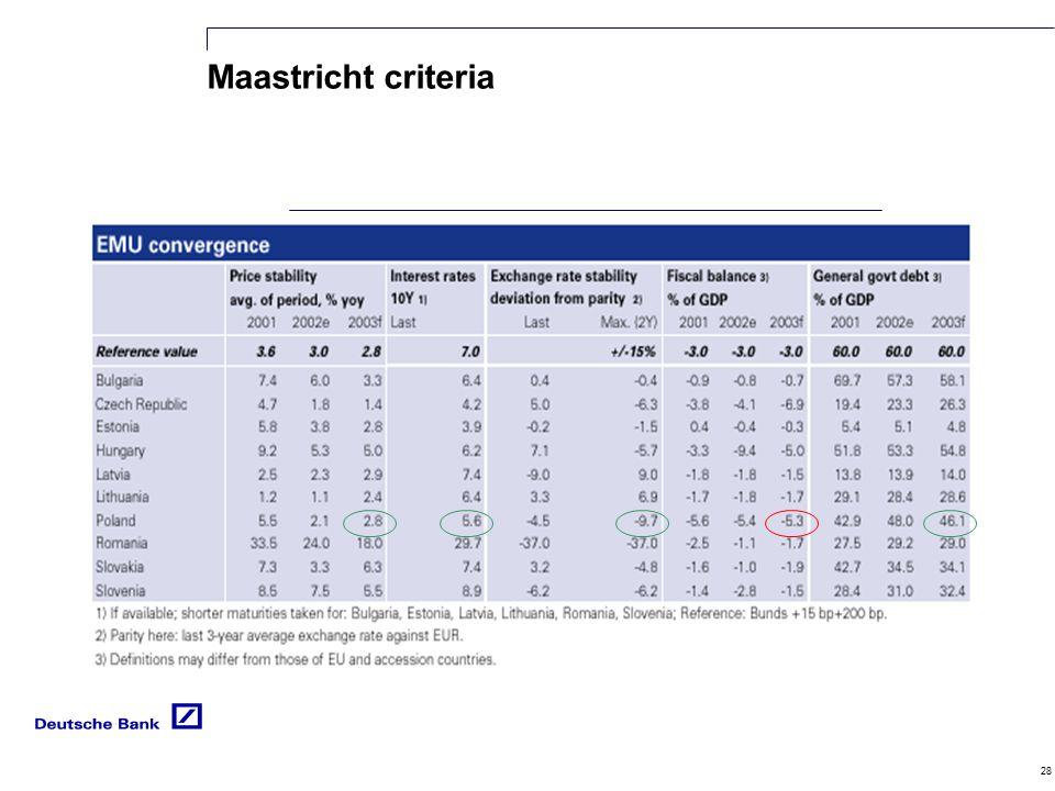 28 Maastricht criteria