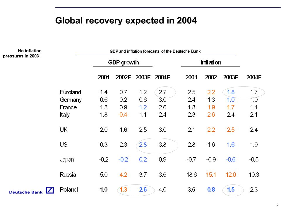 3 Global recovery expected in 2004 GDP and inflation forecasts of the Deutsche Bank No inflation pressures in 2003.