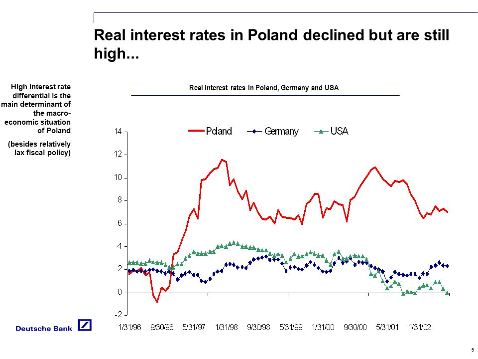 5 Real interest rates in Poland declined but are still high...