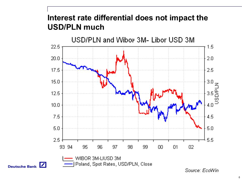 6 Interest rate differential does not impact the USD/PLN much PLN
