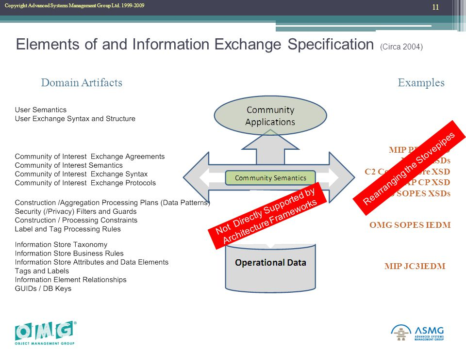 Copyright Advanced Systems Management Group Ltd. 1999-2010 Copyright Advanced Systems Management Group Ltd. 1999-2009 Elements of and Information Exch