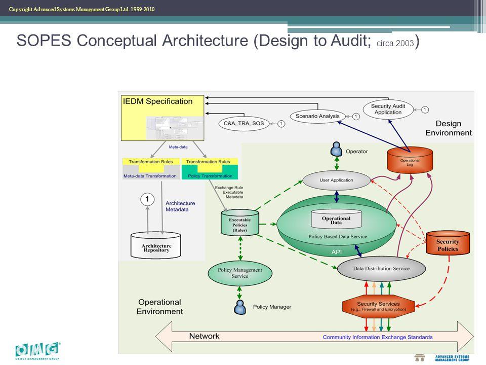 Copyright Advanced Systems Management Group Ltd. 1999-2010 SOPES Conceptual Architecture (Design to Audit; circa 2003 )