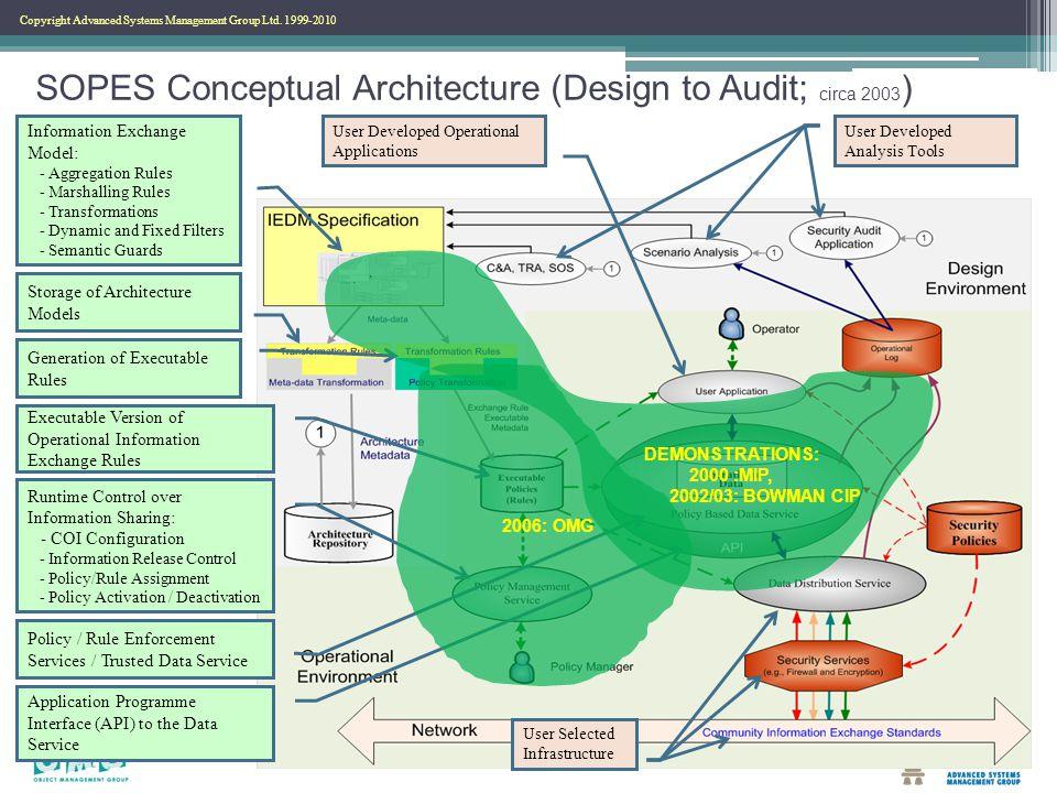 Copyright Advanced Systems Management Group Ltd. 1999-2010 SOPES Conceptual Architecture (Design to Audit; circa 2003 ) Information Exchange Model: -