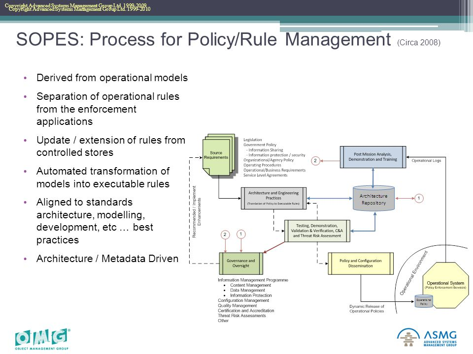 Copyright Advanced Systems Management Group Ltd. 1999-2010 Copyright Advanced Systems Management Group Ltd. 1999-2009 SOPES: Process for Policy/Rule M